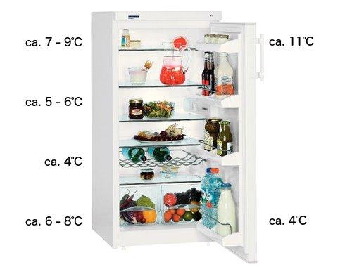Temperaturzonen im Kühlschrank mit statischer Kühlung
