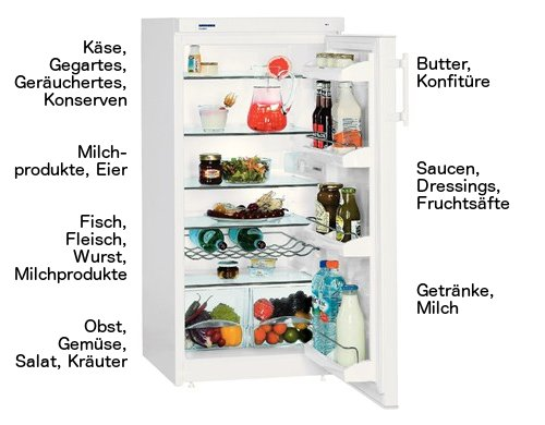 Kühlschrank richtig einräumen mit statischer Kühlung