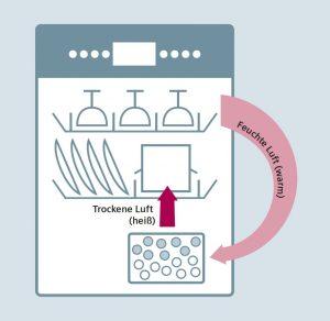 Zeolith-Technologie im Geschirrspüler - Trocknungsprozess